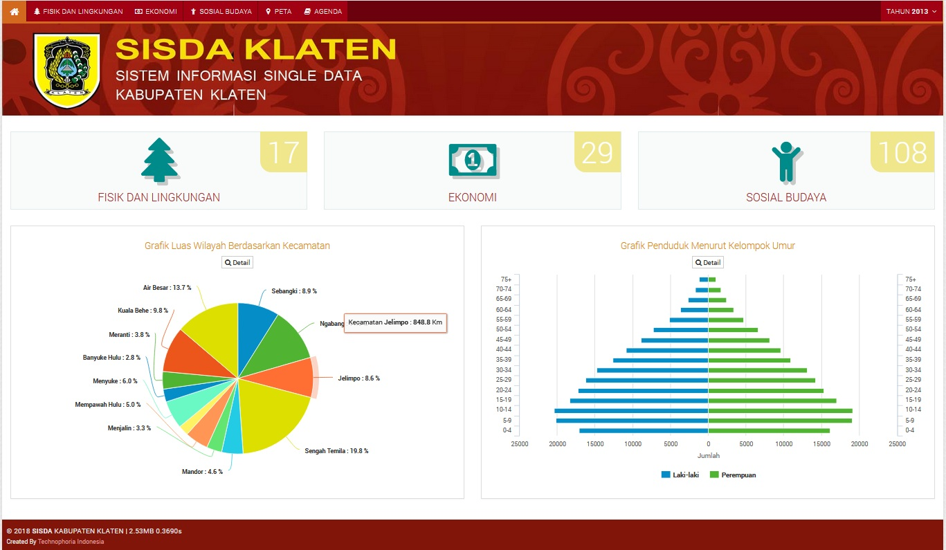 Aplikasi Satu Data (e-Data) Technophoria Indonesia