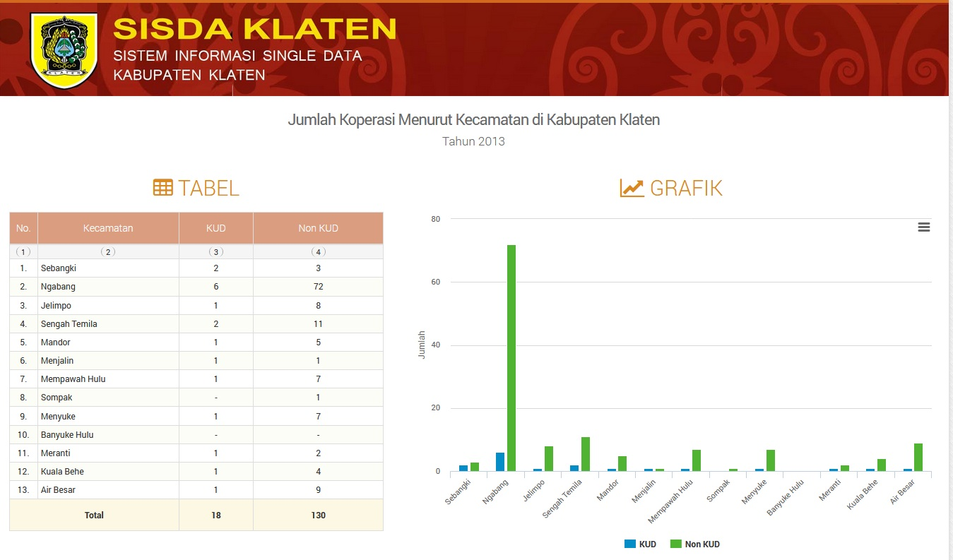 Dashboard Single Data Technophoria Indonesia