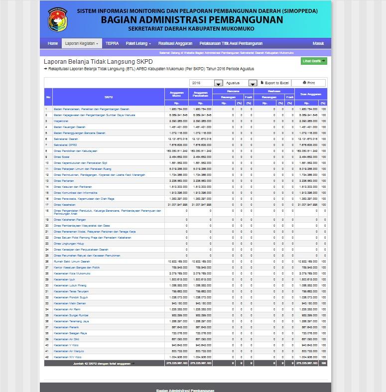 Sistem Informasi Pelaporan Pembangunan Daerah produksi Technophoria