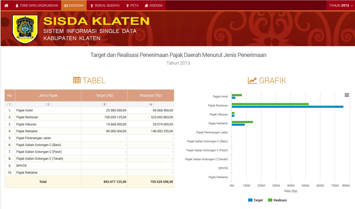Aplikasi Data Tunggal Terpadu Technophoria Indonesia