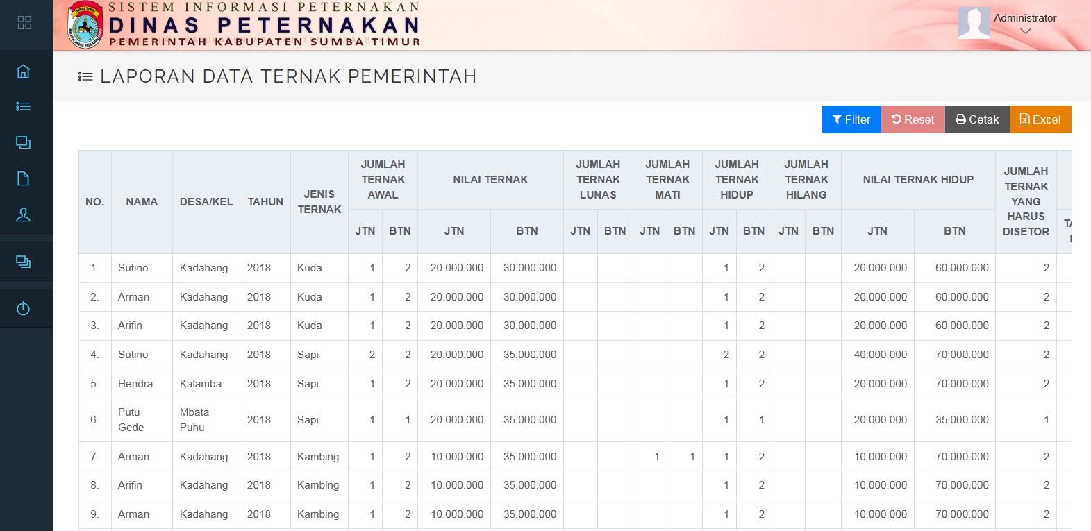 Sistem Informasi Peternakan (SIMDATER) Technophoria Indonesia